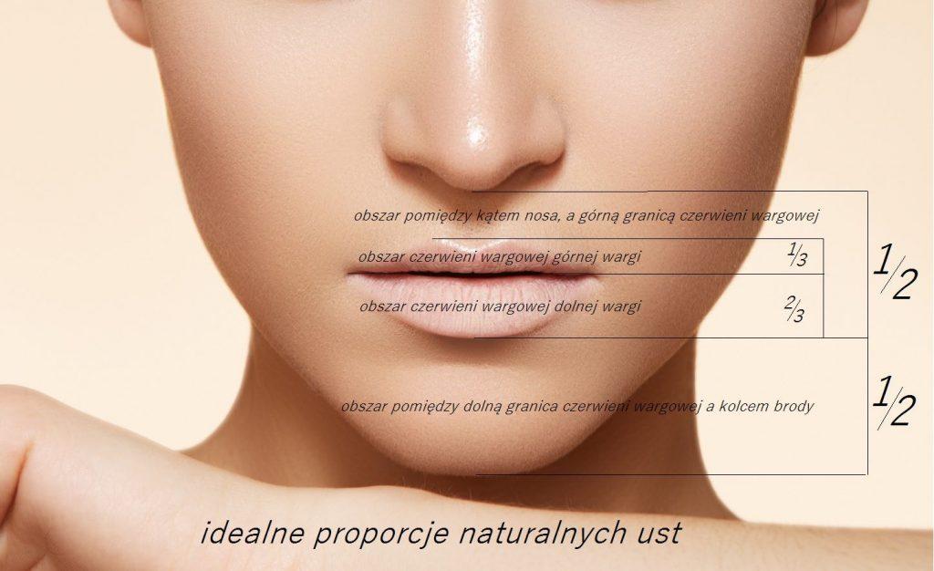 Proporcje idealnych i naturalnych ust