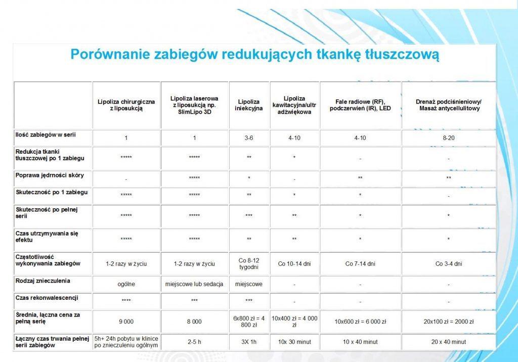 Porównanie metod redukcji tkanki tłuszczowej